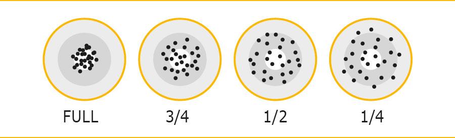 Les différentes gerbes de plomb par type de chokes