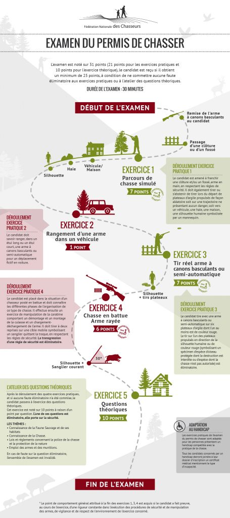 infographie-examen-chasse-france