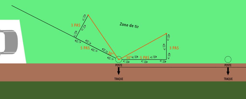 Browning Blog : angle de tir 30°, sécurité chasse - Zone de tir